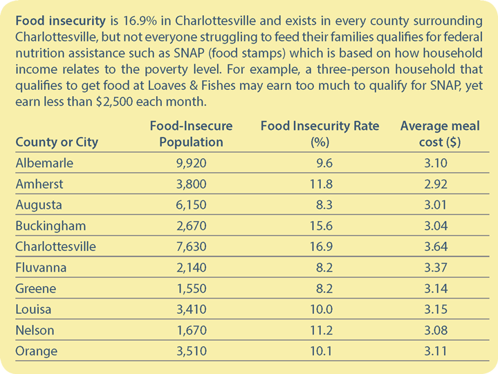 Food Insecurity in Our Community